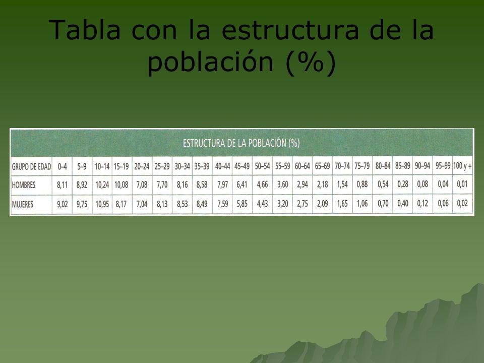 Tabla con la estructura de la población (%)