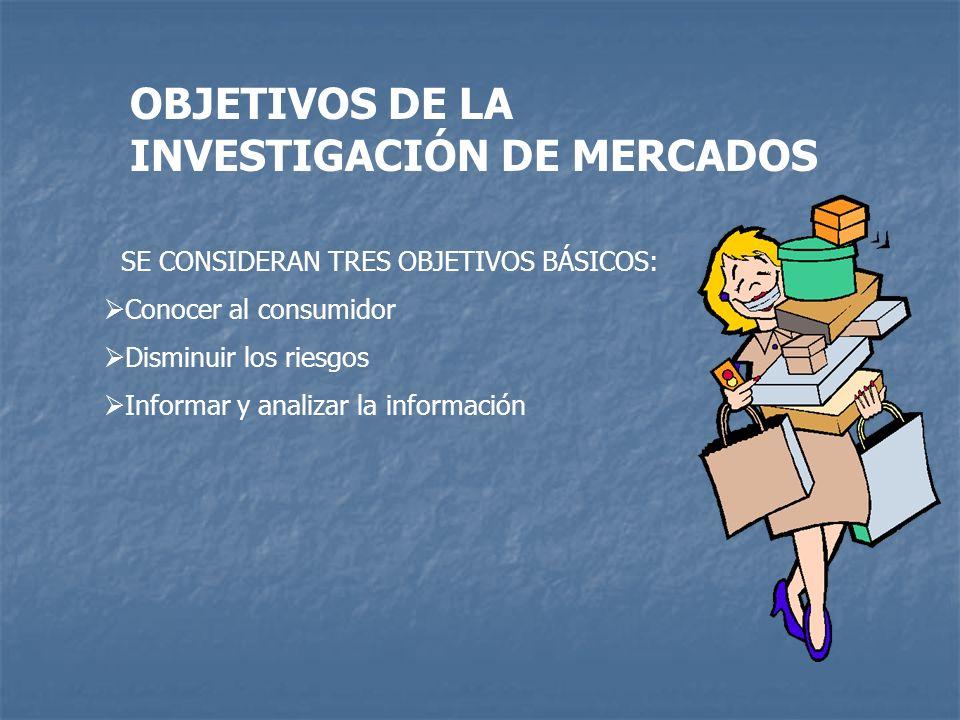 OBJETIVOS DE LA INVESTIGACIÓN DE MERCADOS SE CONSIDERAN TRES OBJETIVOS BÁSICOS: Conocer al consumidor Disminuir los riesgos Informar y analizar la inf