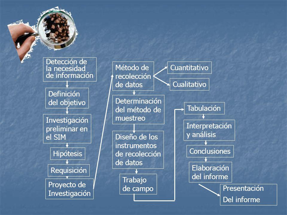 Detección de la necesidad de información Definición del objetivo Investigación preliminar en el SIM Hipótesis Requisición Proyecto de Investigación Mé