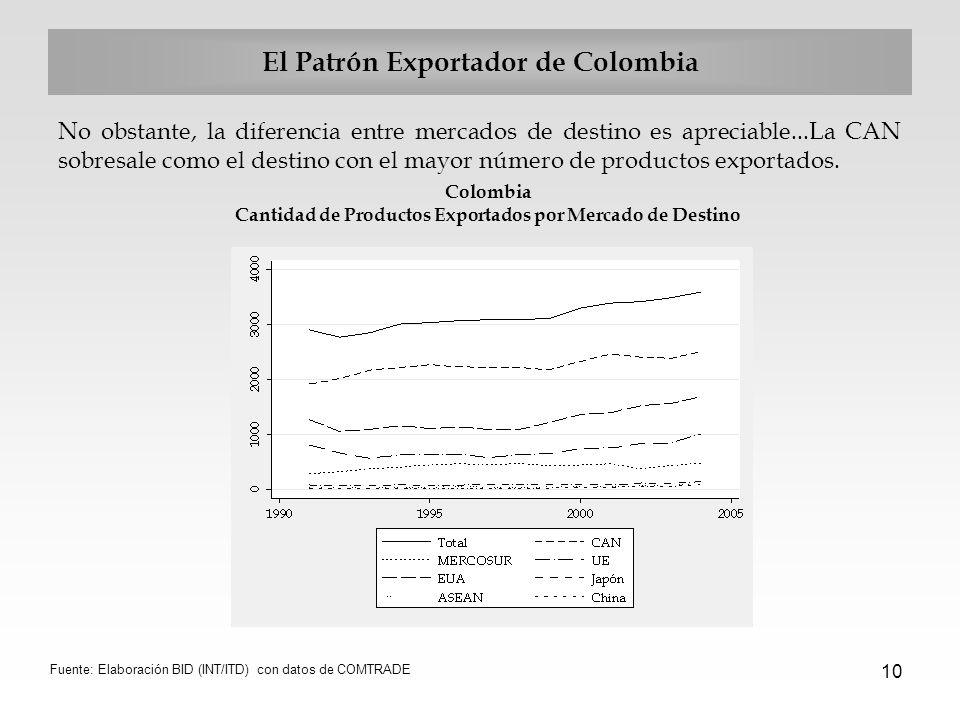 10 El Patrón Exportador de Colombia No obstante, la diferencia entre mercados de destino es apreciable...La CAN sobresale como el destino con el mayor