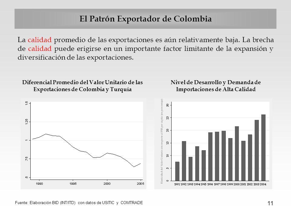 11 El Patrón Exportador de Colombia La calidad promedio de las exportaciones es aún relativamente baja. La brecha de calidad puede erigirse en un impo
