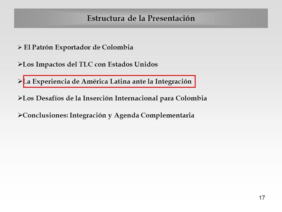 17 Estructura de la Presentación El Patrón Exportador de Colombia Los Impactos del TLC con Estados Unidos La Experiencia de América Latina ante la Int