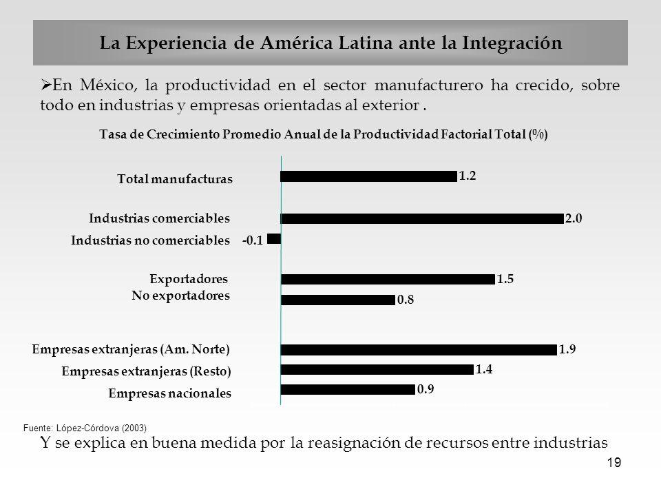 19 En México, la productividad en el sector manufacturero ha crecido, sobre todo en industrias y empresas orientadas al exterior. Y se explica en buen