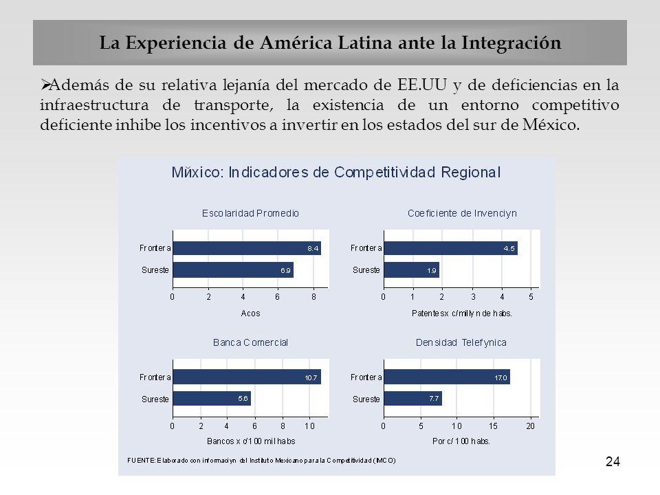 24 Además de su relativa lejanía del mercado de EE.UU y de deficiencias en la infraestructura de transporte, la existencia de un entorno competitivo d