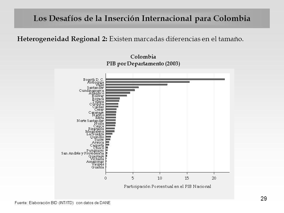 29 Los Desafíos de la Inserción Internacional para Colombia Heterogeneidad Regional 2: Existen marcadas diferencias en el tamaño. Colombia PIB por Dep