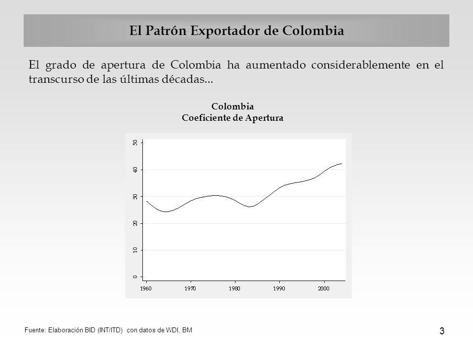 3 El Patrón Exportador de Colombia El grado de apertura de Colombia ha aumentado considerablemente en el transcurso de las últimas décadas... Colombia