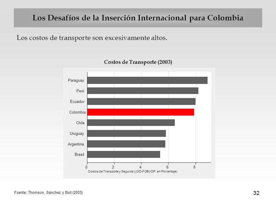 32 Los Desafíos de la Inserción Internacional para Colombia Los costos de transporte son excesivamente altos. Costos de Transporte (2003) Fuente: Thom