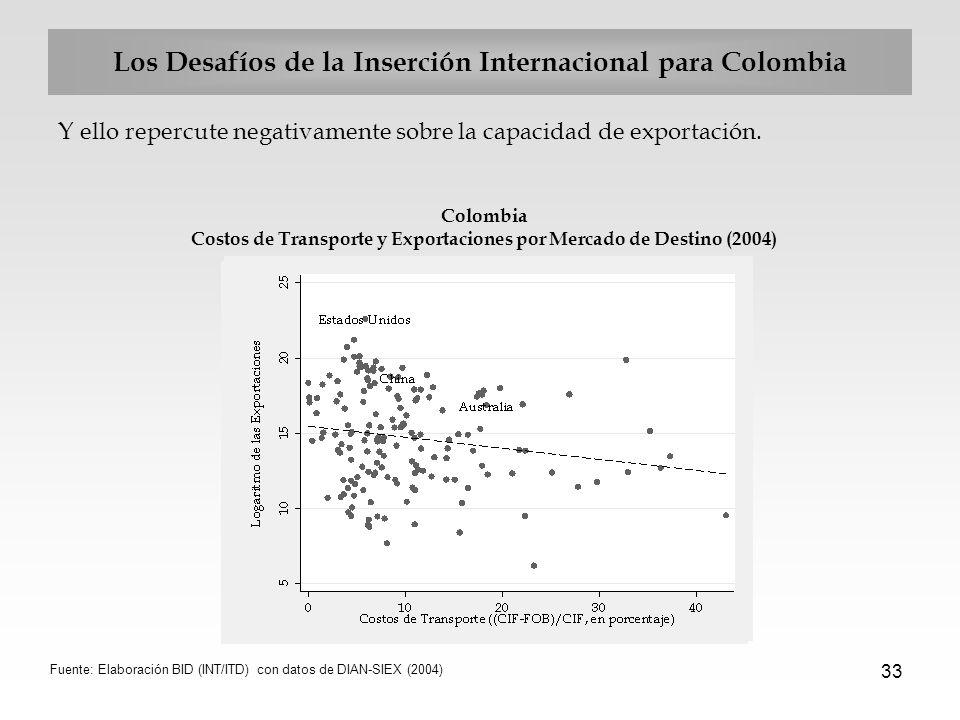 33 Los Desafíos de la Inserción Internacional para Colombia Y ello repercute negativamente sobre la capacidad de exportación. Colombia Costos de Trans