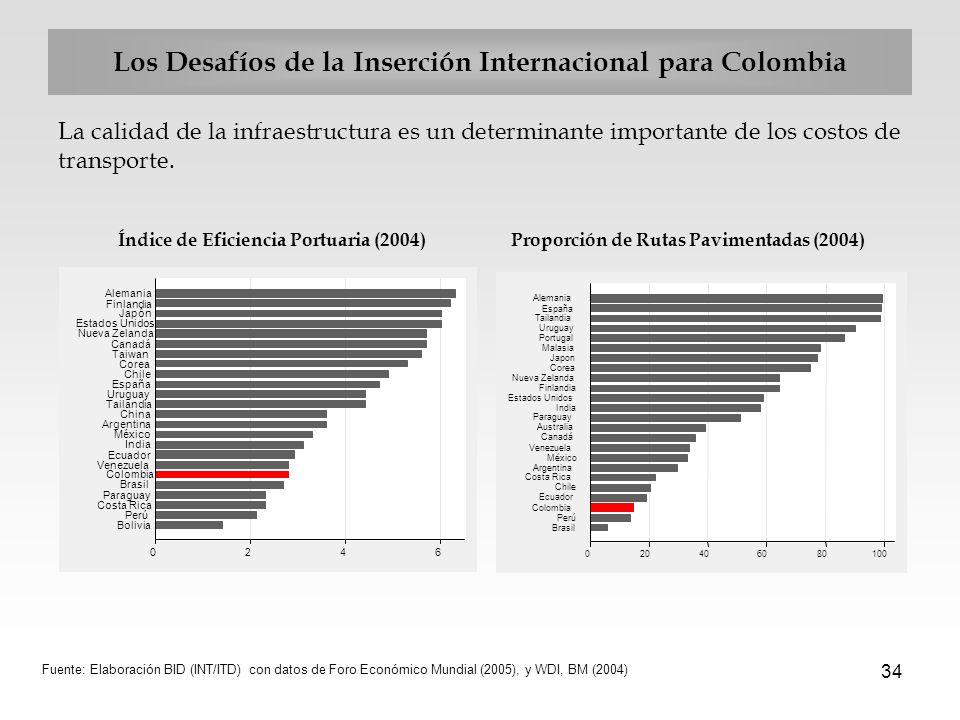 34 Los Desafíos de la Inserción Internacional para Colombia La calidad de la infraestructura es un determinante importante de los costos de transporte