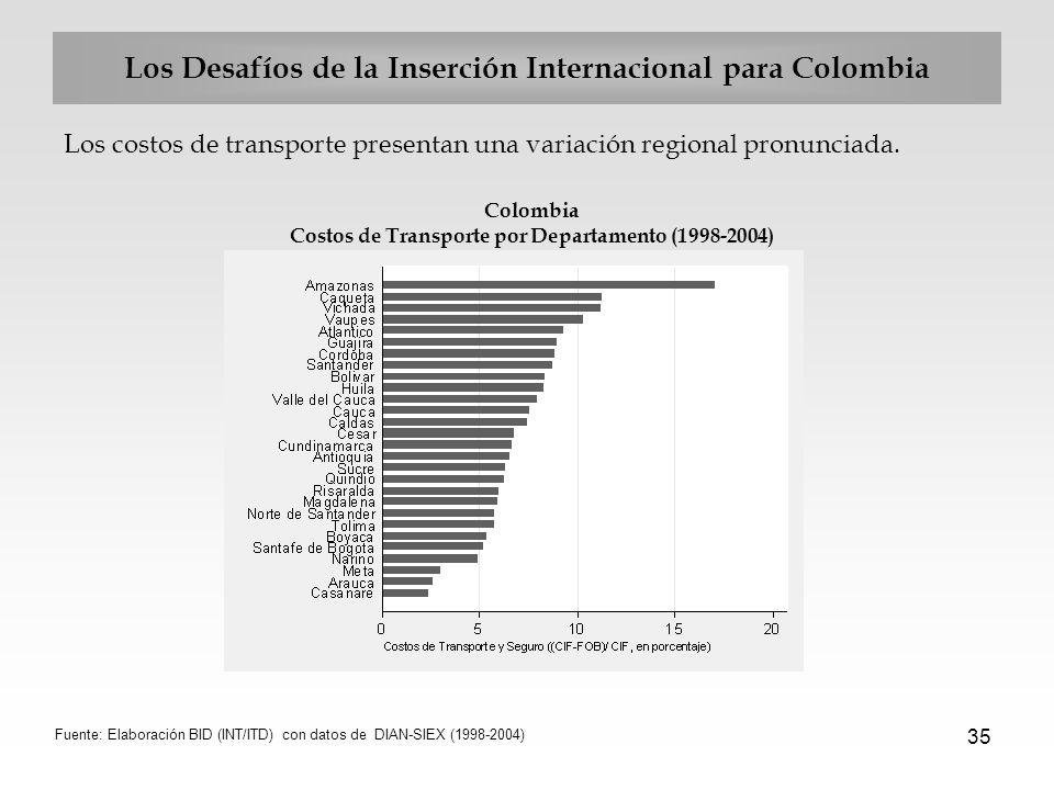 35 Los Desafíos de la Inserción Internacional para Colombia Los costos de transporte presentan una variación regional pronunciada. Colombia Costos de