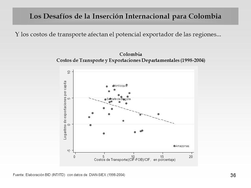 36 Los Desafíos de la Inserción Internacional para Colombia Y los costos de transporte afectan el potencial exportador de las regiones... Colombia Cos