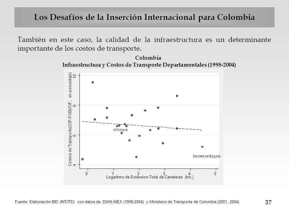 37 Los Desafíos de la Inserción Internacional para Colombia También en este caso, la calidad de la infraestructura es un determinante importante de lo
