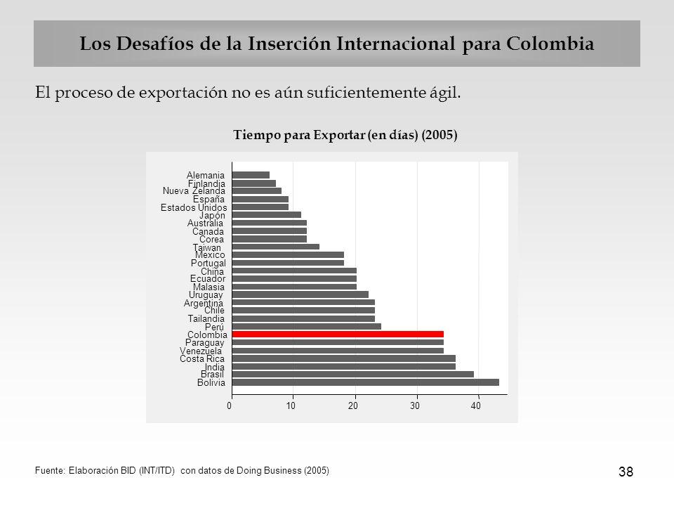 38 Los Desafíos de la Inserción Internacional para Colombia El proceso de exportación no es aún suficientemente ágil. Tiempo para Exportar (en días) (