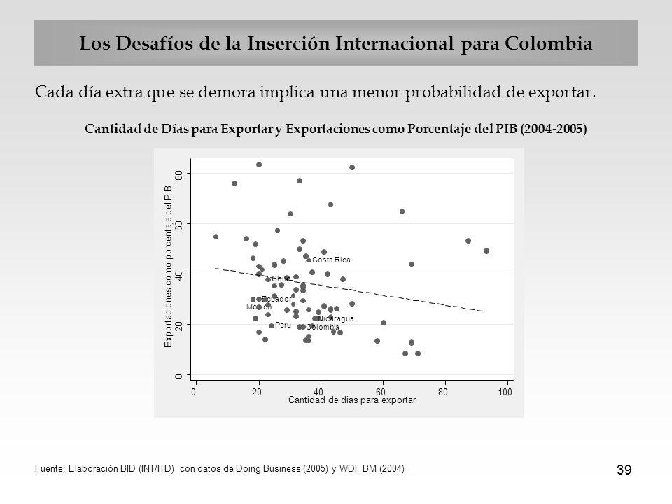 39 Los Desafíos de la Inserción Internacional para Colombia Cada día extra que se demora implica una menor probabilidad de exportar. Cantidad de Días