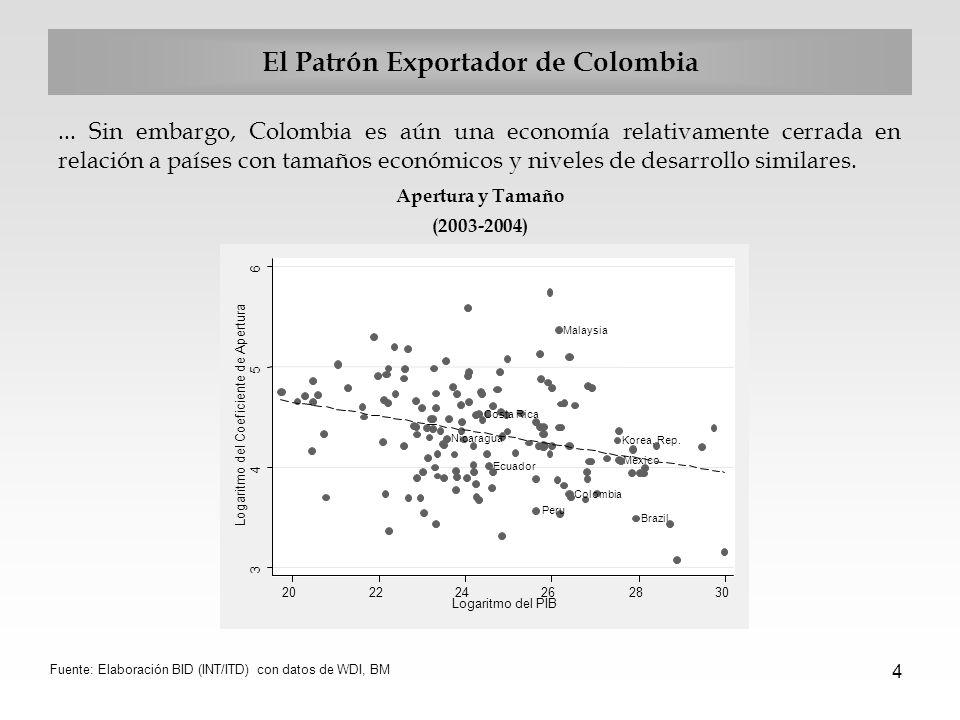 4 El Patrón Exportador de Colombia... Sin embargo, Colombia es aún una economía relativamente cerrada en relación a países con tamaños económicos y ni