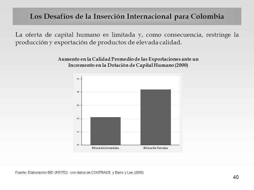 40 Los Desafíos de la Inserción Internacional para Colombia La oferta de capital humano es limitada y, como consecuencia, restringe la producción y ex