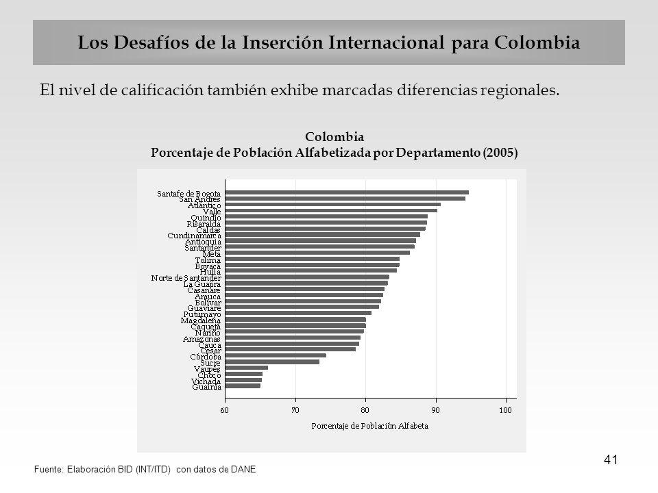 41 Los Desafíos de la Inserción Internacional para Colombia El nivel de calificación también exhibe marcadas diferencias regionales. Colombia Porcenta
