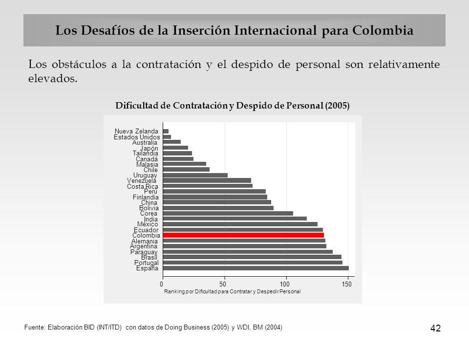 42 Los Desafíos de la Inserción Internacional para Colombia Los obstáculos a la contratación y el despido de personal son relativamente elevados. Difi