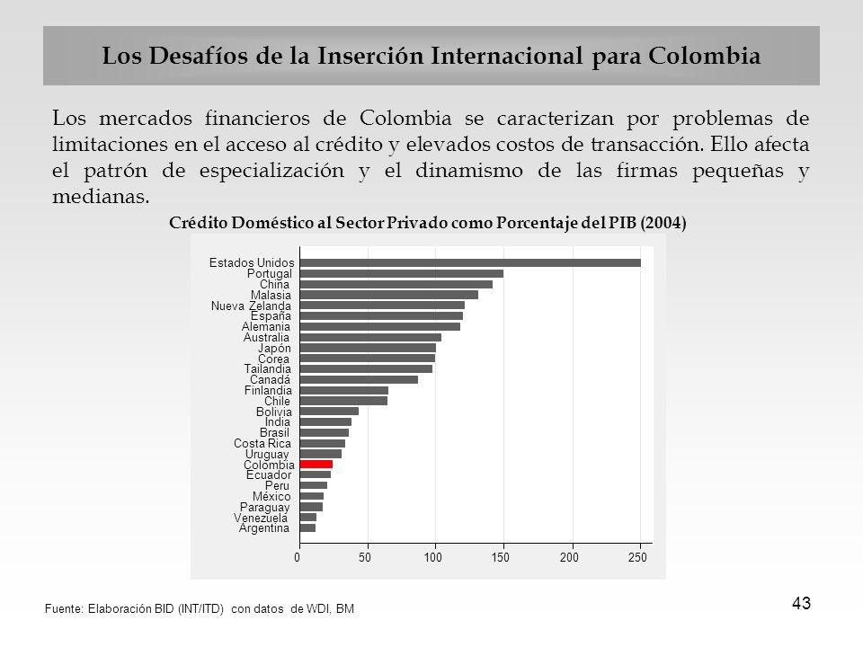 43 Los Desafíos de la Inserción Internacional para Colombia Los mercados financieros de Colombia se caracterizan por problemas de limitaciones en el a