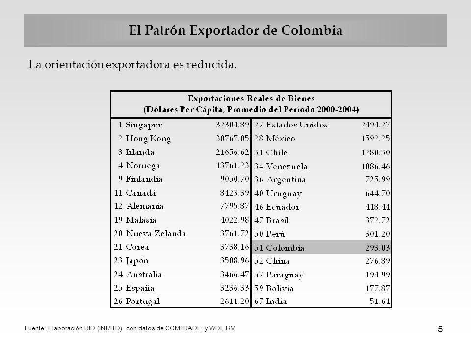 5 El Patrón Exportador de Colombia La orientación exportadora es reducida. Fuente: Elaboración BID (INT/ITD) con datos de COMTRADE y WDI, BM