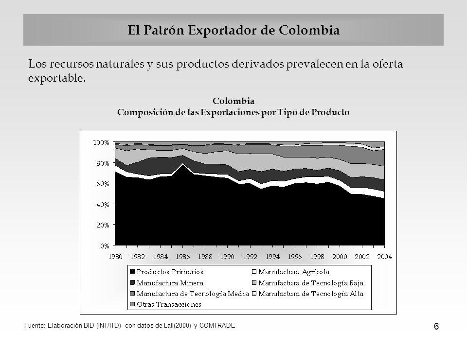 6 El Patrón Exportador de Colombia Los recursos naturales y sus productos derivados prevalecen en la oferta exportable. Colombia Composición de las Ex