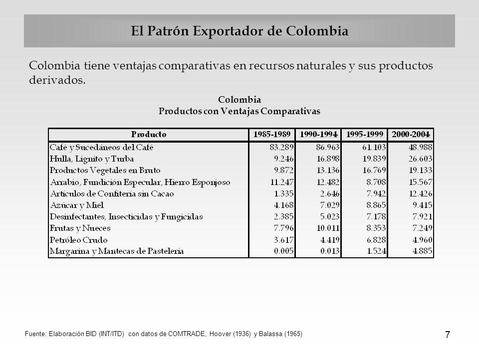 7 El Patrón Exportador de Colombia Colombia tiene ventajas comparativas en recursos naturales y sus productos derivados. Colombia Productos con Ventaj
