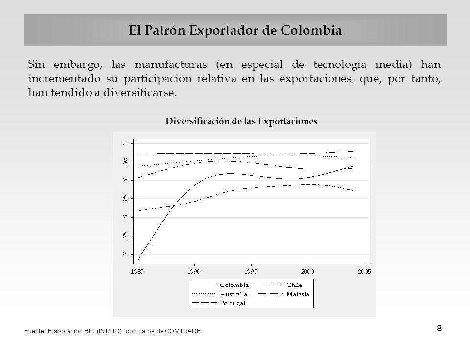 8 El Patrón Exportador de Colombia Sin embargo, las manufacturas (en especial de tecnología media) han incrementado su participación relativa en las e