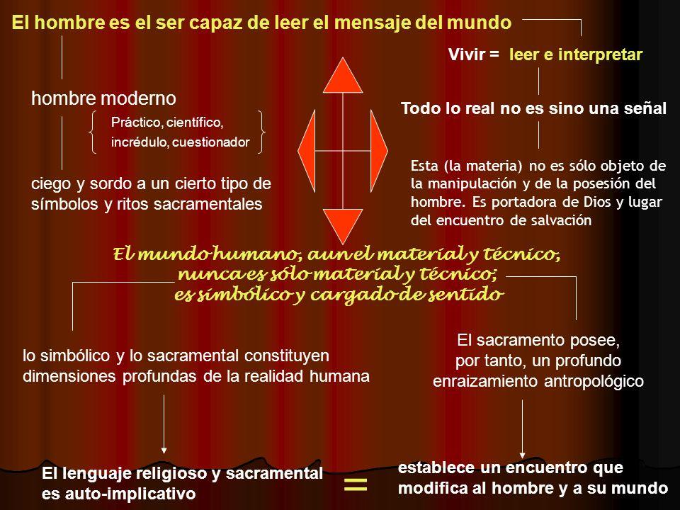 El hombre es el ser capaz de leer el mensaje del mundo Vivir = leer e interpretar Todo lo real no es sino una señal hombre moderno ciego y sordo a un