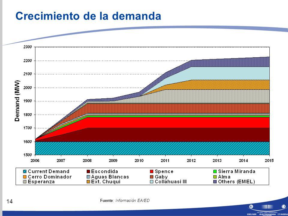 14 Crecimiento de la demanda Fuente: Información EA/ED
