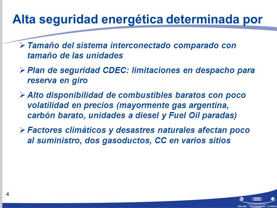5 SING: Capacidad Instalada Total: 3.596 MW Fuente: CDEC-SING Estadísticas de operación 1997 / 2006 Terremoto 2004
