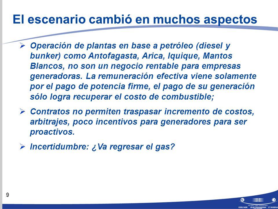 9 El escenario cambió en muchos aspectos Operación de plantas en base a petróleo (diesel y bunker) como Antofagasta, Arica, Iquique, Mantos Blancos, no son un negocio rentable para empresas generadoras.