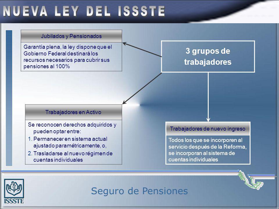 Vivienda VIVIENDA Mayor rendimiento en la subcuenta de vivienda para elevar las tasas de reemplazo de los Trabajadores Portabilidad de recursos FOVISS
