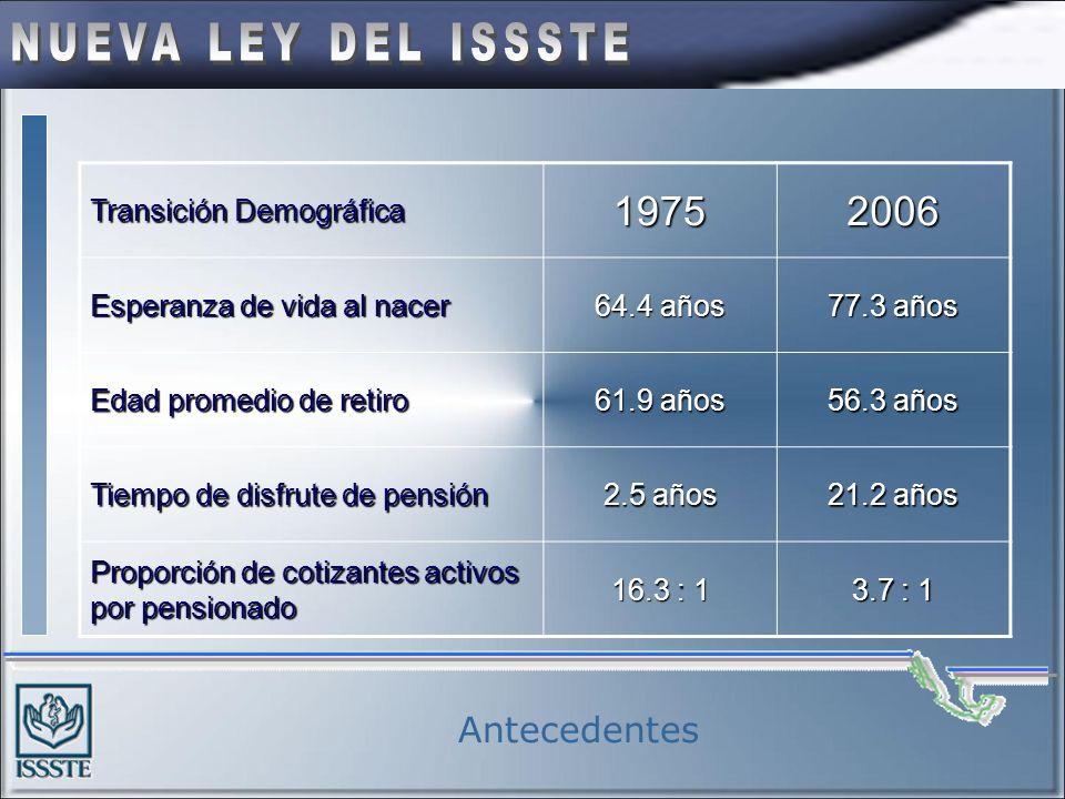 Transición Demográfica 19752006 Esperanza de vida al nacer 64.4 años 77.3 años Edad promedio de retiro 61.9 años 56.3 años Tiempo de disfrute de pensión 2.5 años 21.2 años Proporción de cotizantes activos por pensionado 16.3 : 1 3.7 : 1 Antecedentes