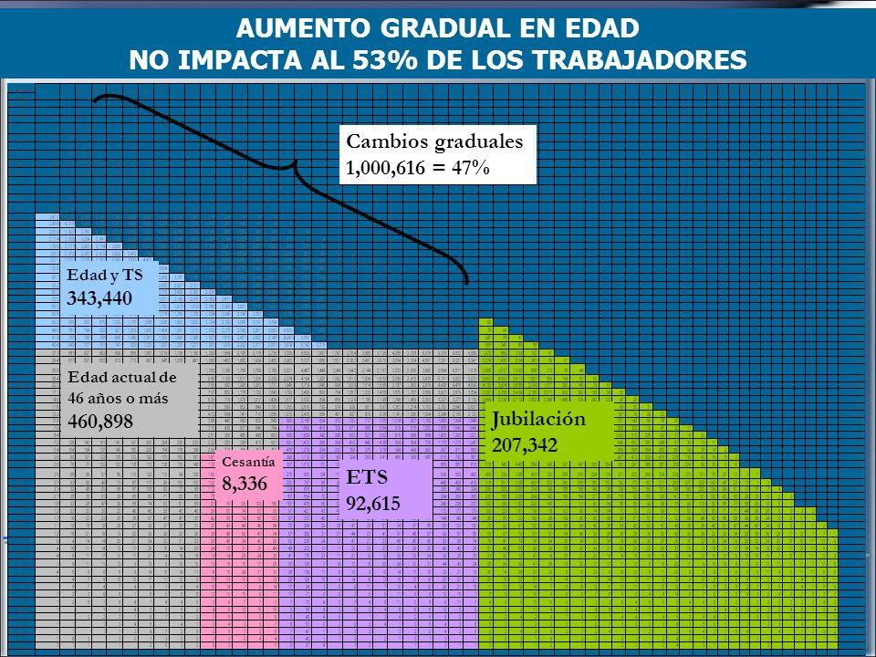 Régimen solidario Años Cuota a cargo del Trabajador A la entrada en vigor de esta Ley 3.5% 20084.025% 20094.55% 20105.075% 20115.6% 2012 en adelante6.