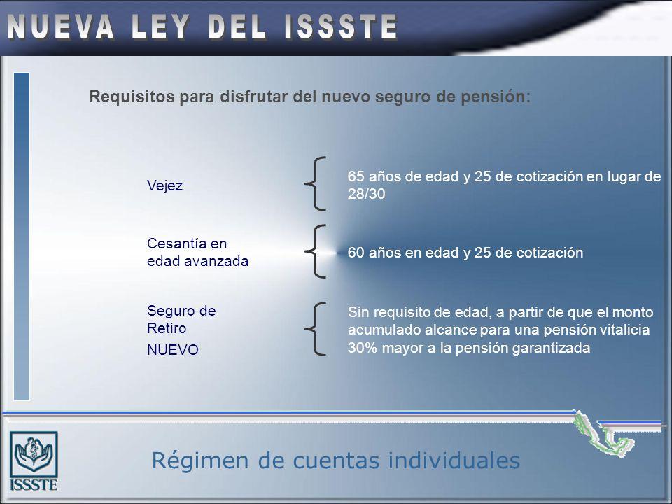 Régimen de cuentas individuales Financiamiento del seguro del retiro, Cesantía en edad avanzada y Vejez Contribución del 12.7% obligatorio sobre SBC T