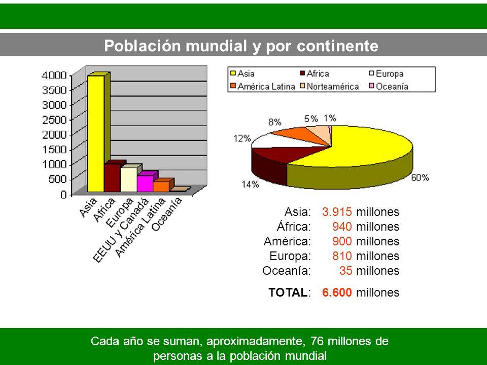 Asia: África: América: Europa: Oceanía: TOTAL: 3.915 millones 940 millones 900 millones 810 millones 35 millones 6.600 millones Población mundial y po