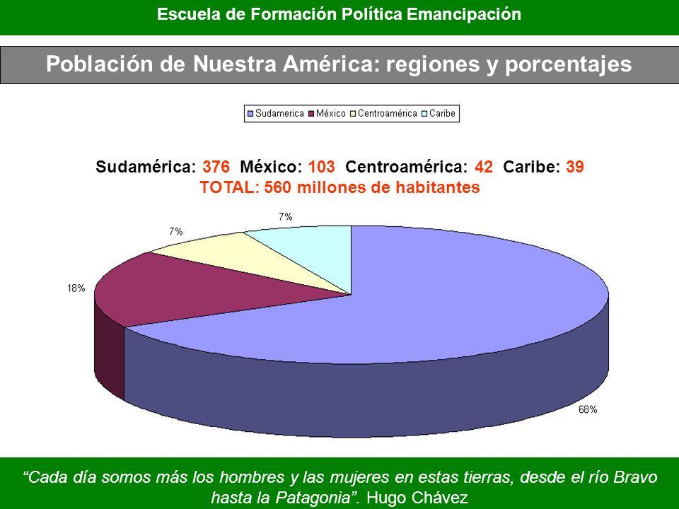 Población de Nuestra América: regiones y porcentajes Sudamérica: 376 México: 103 Centroamérica: 42 Caribe: 39 TOTAL: 560 millones de habitantes Escuel