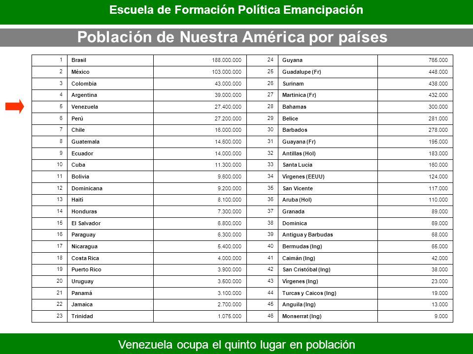 Población de Nuestra América por países Escuela de Formación Política Emancipación Venezuela ocupa el quinto lugar en población