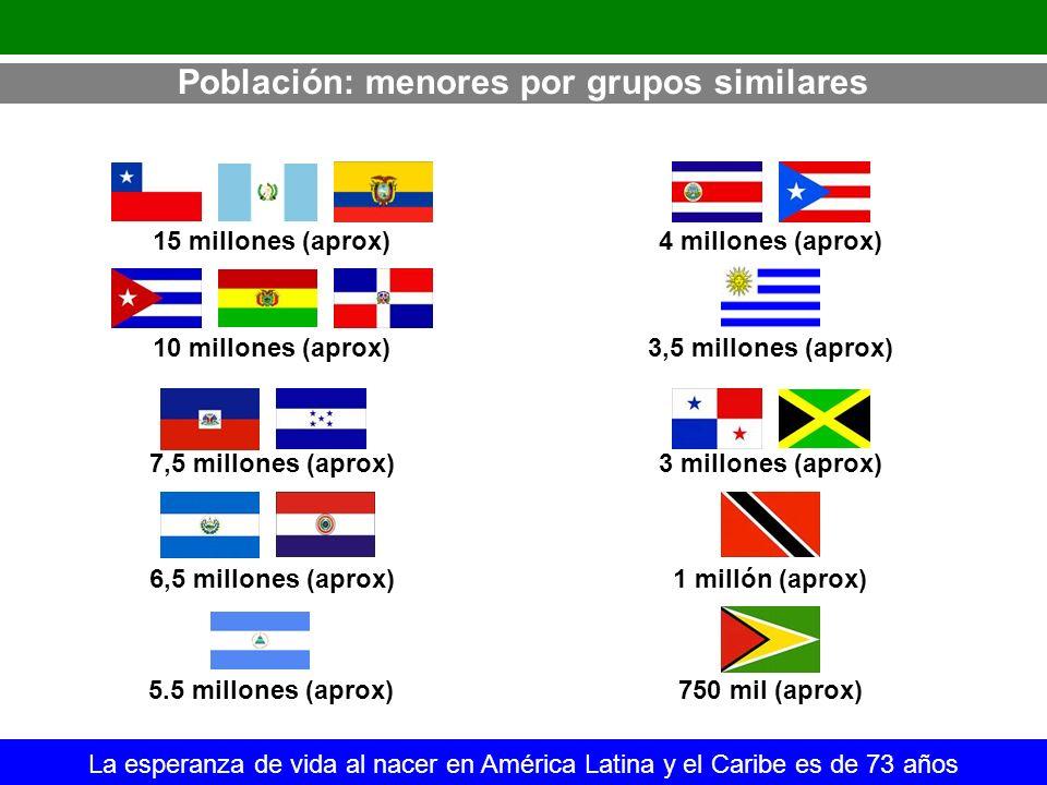 Población: menores por grupos similares La esperanza de vida al nacer en América Latina y el Caribe es de 73 años 15 millones (aprox) 7,5 millones (ap