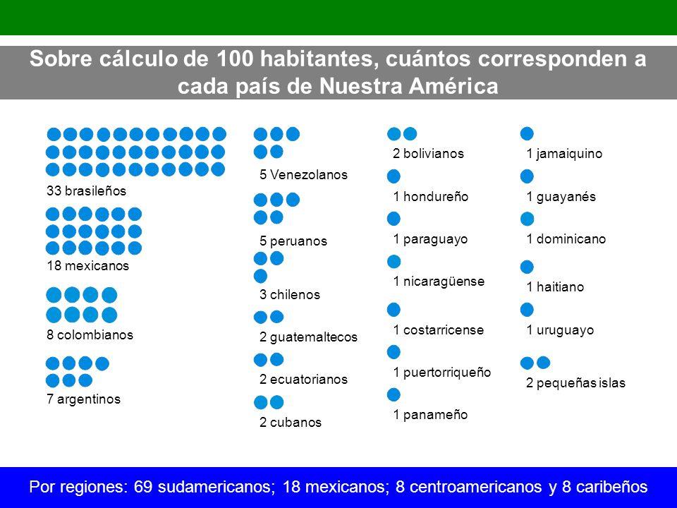 33 brasileños 18 mexicanos 8 colombianos 7 argentinos 5 Venezolanos 5 peruanos 3 chilenos 2 guatemaltecos 2 ecuatorianos 2 cubanos 1 dominicano 2 boli