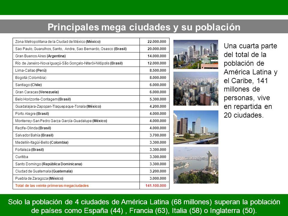 Principales mega ciudades y su población Solo la población de 4 ciudades de América Latina (68 millones) superan la población de países como España (4