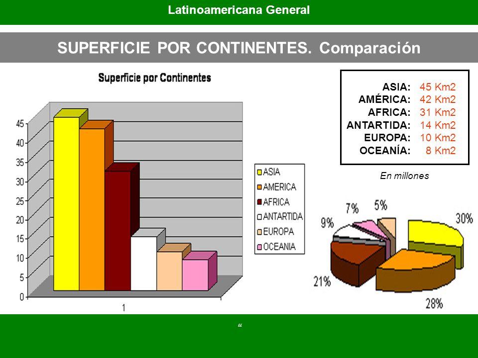 SUPERFICIE POR CONTINENTES. Comparación ASIA: AMÉRICA: AFRICA: ANTARTIDA: EUROPA: OCEANÍA: 45 Km2 42 Km2 31 Km2 14 Km2 10 Km2 8 Km2 Latinoamericana Ge