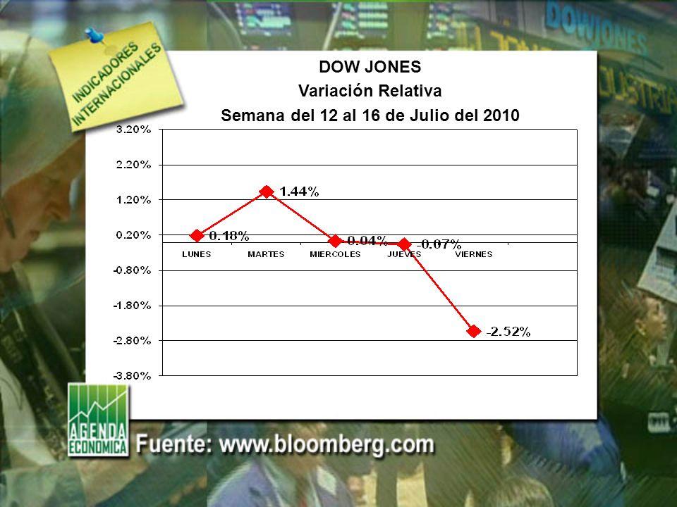 NASDAQ Variación Relativa Semana del 12 al 16 de Julio del 2010
