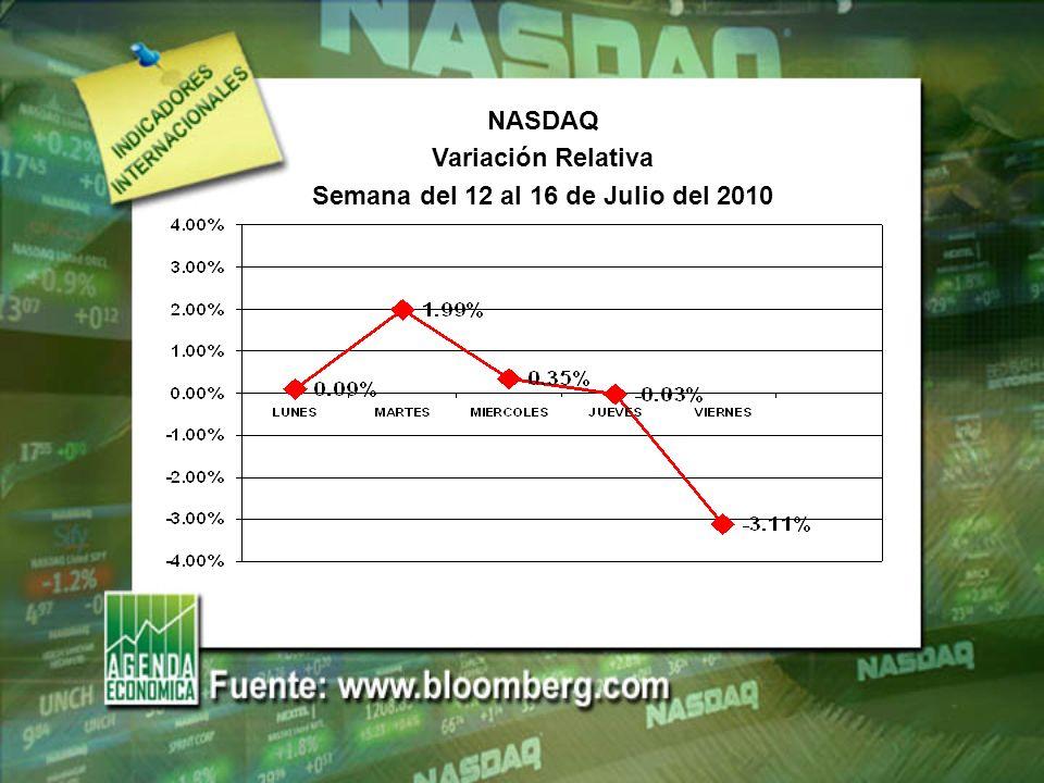 S&P 500 Variación Relativa Semana del 12 al 16 de Julio del 2010