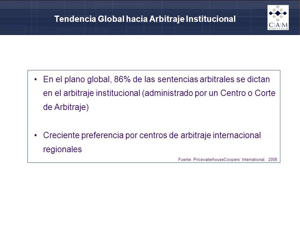 Tendencia Global hacia Arbitraje Institucional En el plano global, 86% de las sentencias arbitrales se dictan en el arbitraje institucional (administr