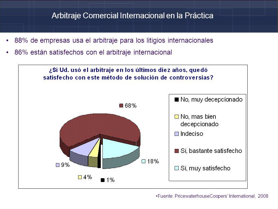 88% de empresas usa el arbitraje para los litigios internacionales 86% están satisfechos con el arbitraje internacional Fuente: PricewaterhouseCoopers