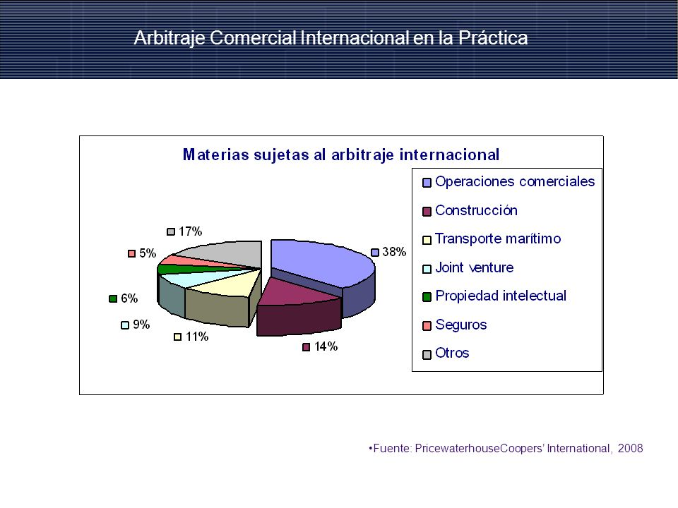 Fuente: PricewaterhouseCoopers International, 2008 II. Importancia del Arbitraje Comercial Internacional en el mundo Arbitraje Comercial Internacional