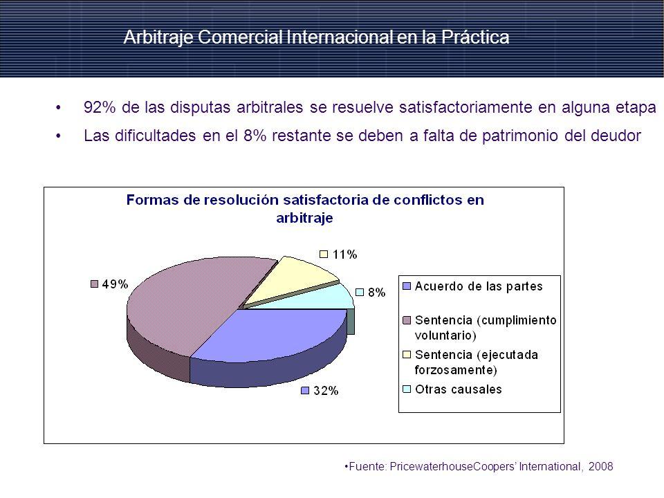 En un 57% de los casos, la ejecución del laudo tomó menos de 1 año En un 5% de los casos, la ejecución tomó entre 2 y 4 años Fuente: PricewaterhouseCoopers International, 2008 II.