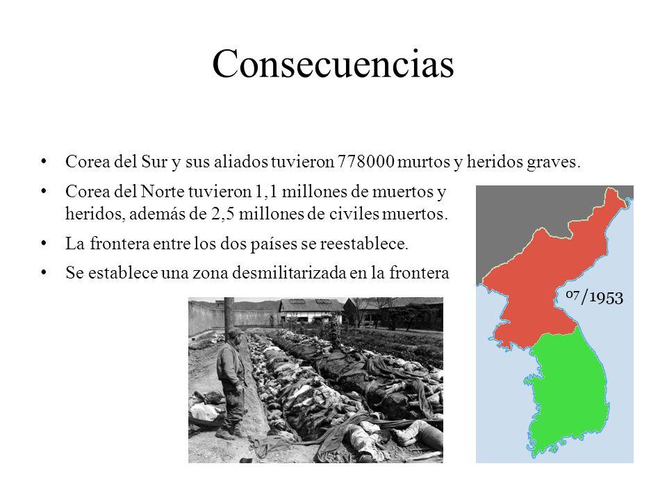 Consecuencias Corea del Sur y sus aliados tuvieron 778000 murtos y heridos graves. Corea del Norte tuvieron 1,1 millones de muertos y heridos, además