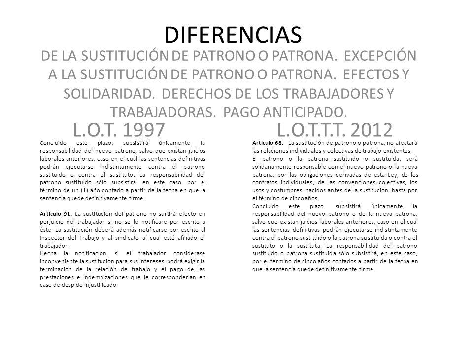 DIFERENCIAS L.O.T.1997L.O.T.T.T. 2012 Artículo 189.